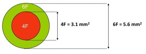 Surface du trou 6F vs 4F