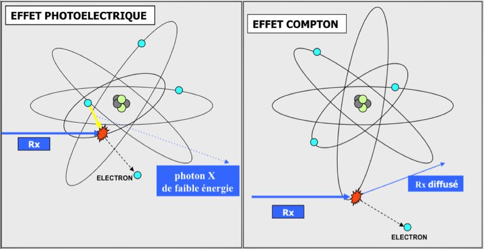 Effets sur l'atome