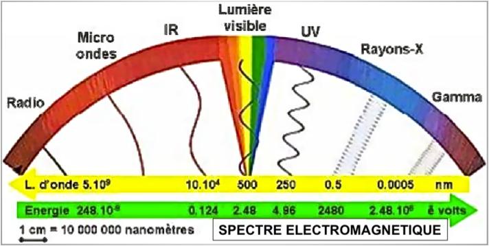Spectre electro-magnétique