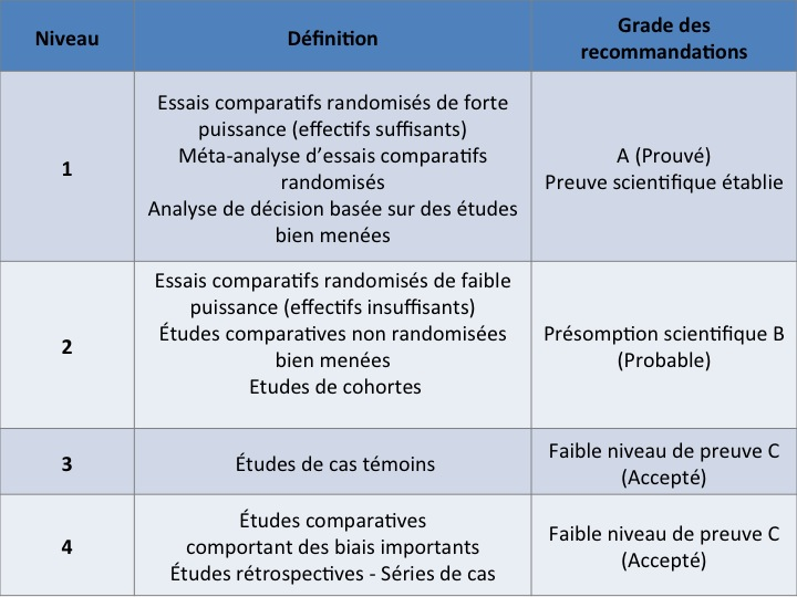 Niveaux de preuve et grade des recommandations